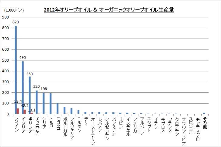 オリーブオイル生産量(r)