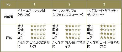 デカフェ比較表